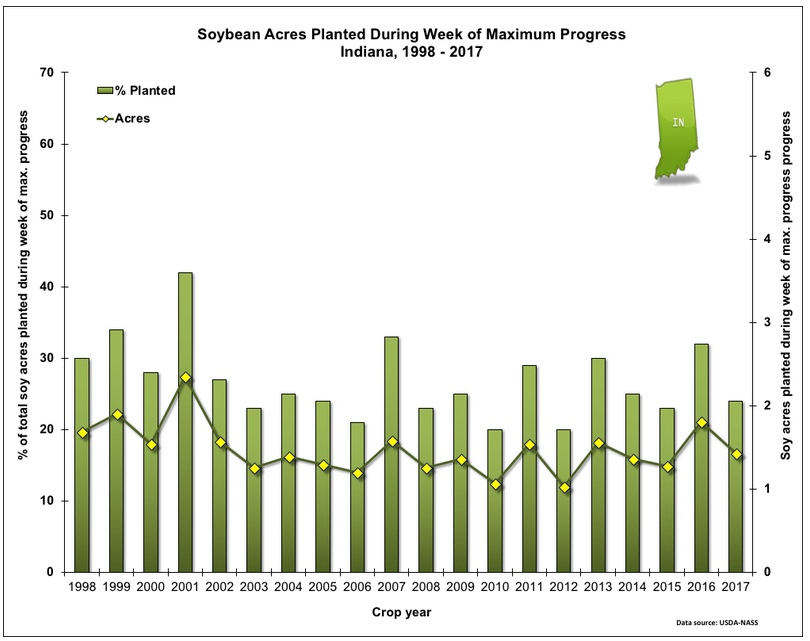Fig. 2. Acres (actual and percent of total) of soybean planted during the week of maximum planting progress in Indiana, 1998 - 2017. Data source: USDA-NASS. Note that the exact weeks of maximum soybean planting progress may not be the same weeks as those of maximum corn planting progress.