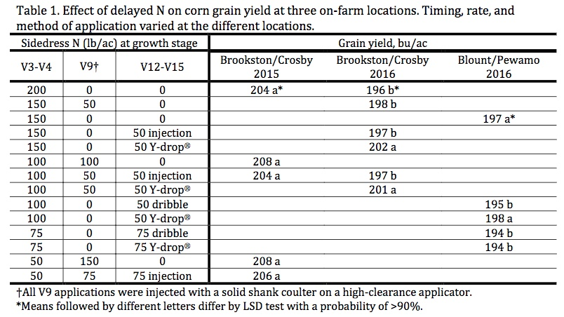 Table 1. Effect of delayed N on corn grain yield at three on-farm locations. Timing, rate, and method of application varied at the different locations.Table 1. Effect of delayed N on corn grain yield at three on-farm locations. Timing, rate, and method of application varied at the different locations.