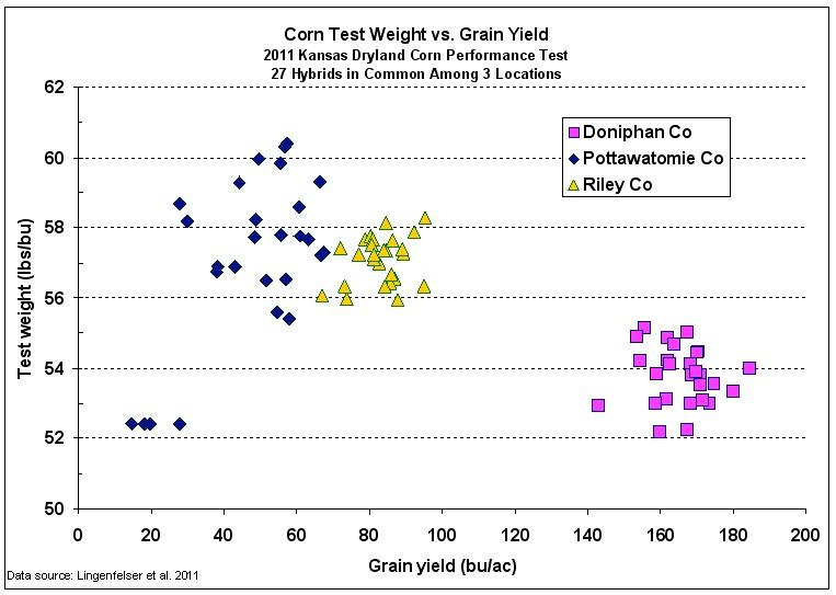 Fig. 2. Corn grain test weight versus grain yield for 27 hybrids grown at 3 Kansas locations (Lingenfelser et al, 2011).