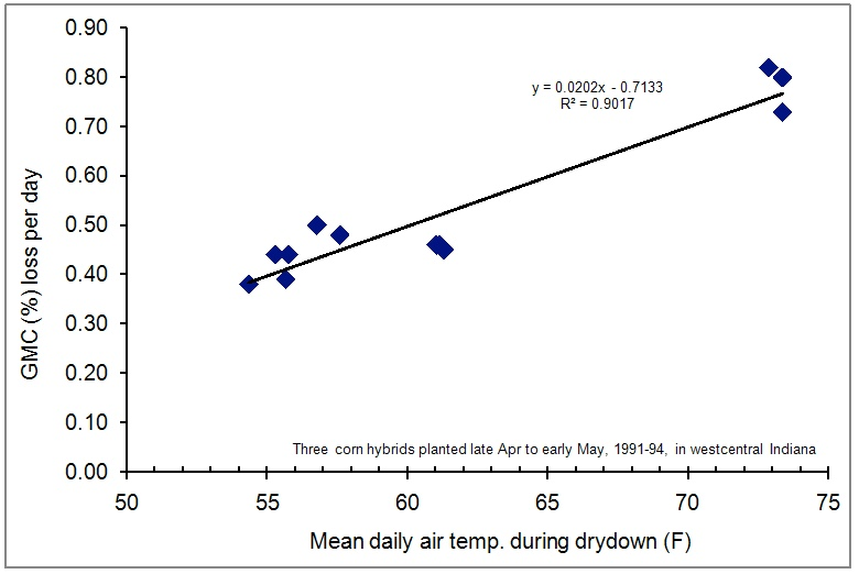 Fig. 2. Average daily grain moisture loss (percentage points/day) relative to average daily air temperature during the drydown period for three corn hybrids planted late April to early May, 1991-1994, westcentral Indiana.