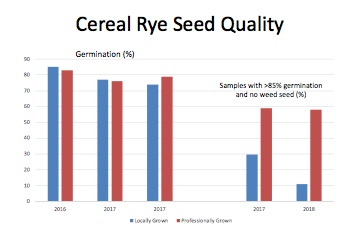 Figure 1. Cereal rye seed quality parameters from seed submitted to the Indiana State Seed Lab in 2016, 2017, and 2018.