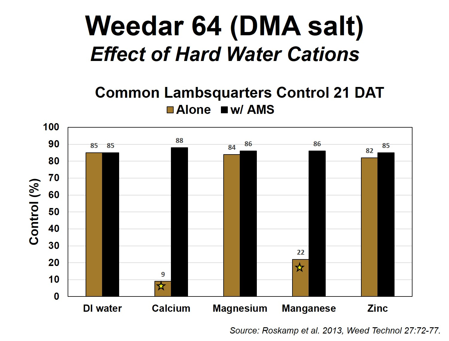 Figure 3. Effect of hard water cations on herbicide efficacy of weak acid herbicides.