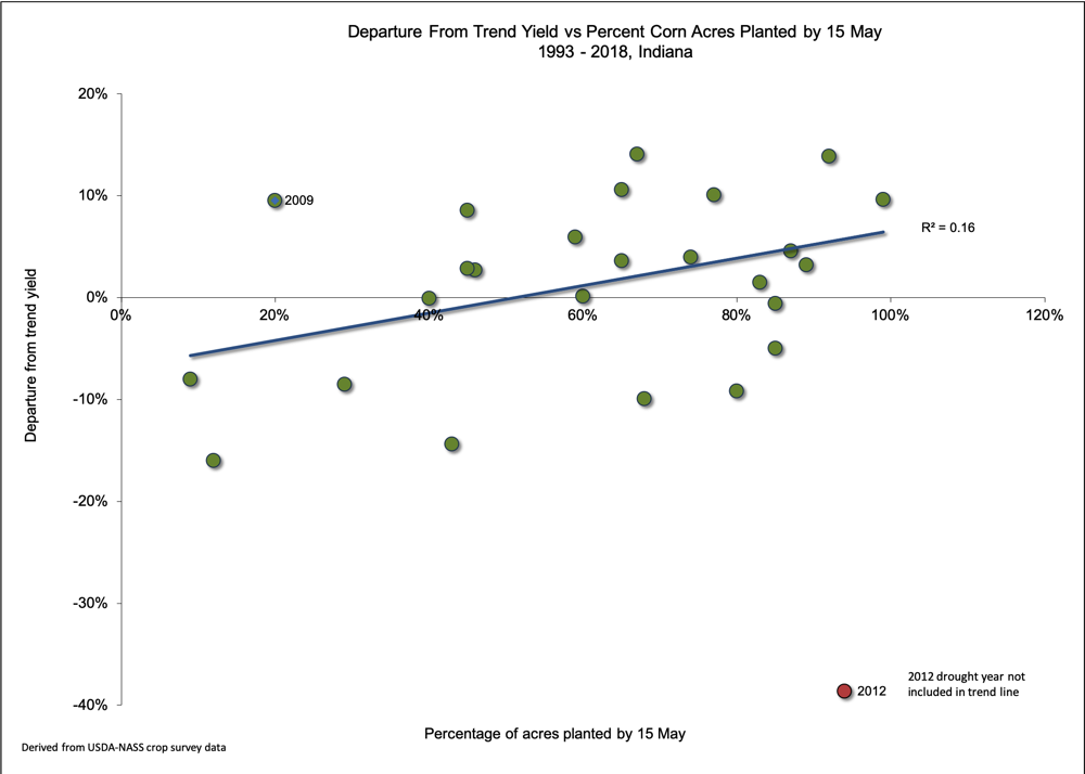 Fig. 2. Percent departure from statewide trend yield versus percent of corn acres planted by May 15 in Indiana, 1993 - 2018. Data derived from USDA-NASS crop survey data.