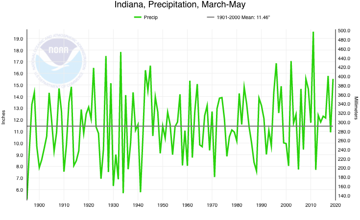 Time series of state-wide precipitation for Indiana for the spring months of March-May from 1895-2019.