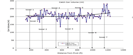 Conducting a catch can test can highlight sprinkler heads that are performing outside a range of tolerance which is generally ±5–8% of the average volume.