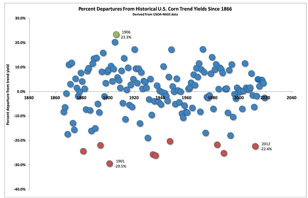 Fig. 2. Annual percentage departures from historical U.S. corn trend yields since 1866. Data derived from annual USDA-NASS Crop Production Reports.
