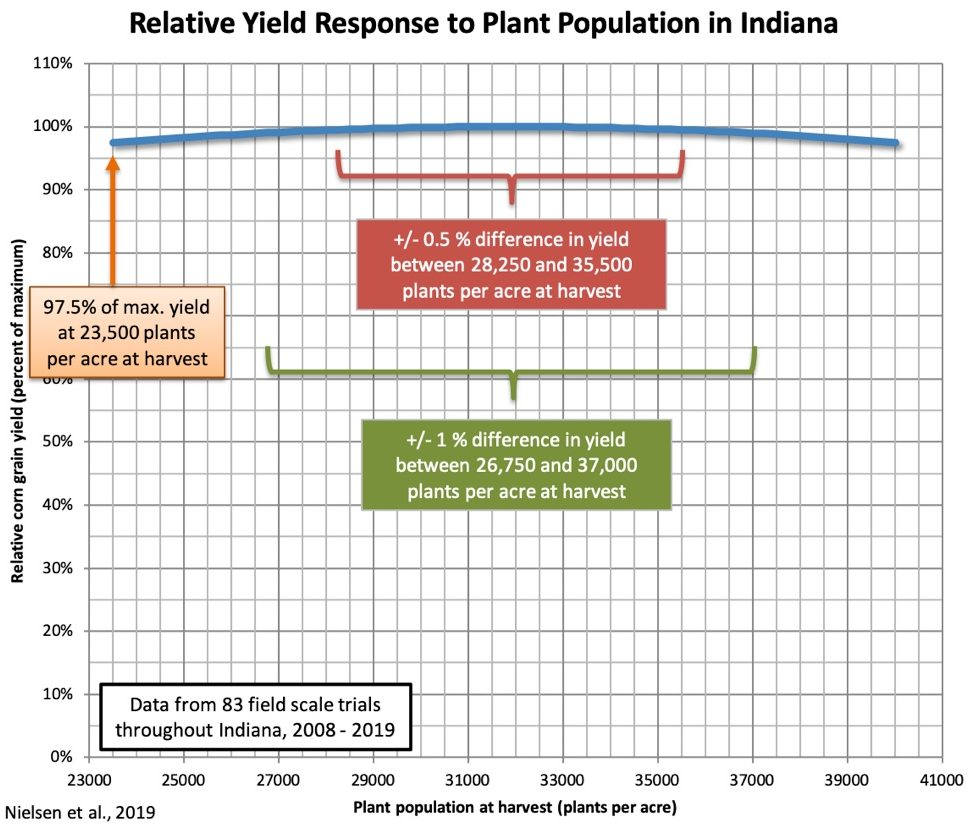 Fig. 1. Relative yield response to corn to plant population in Indiana. Average results from 83 field scale trials throughout Indiana from 2008-2019. (Nielsen et al., 2019)