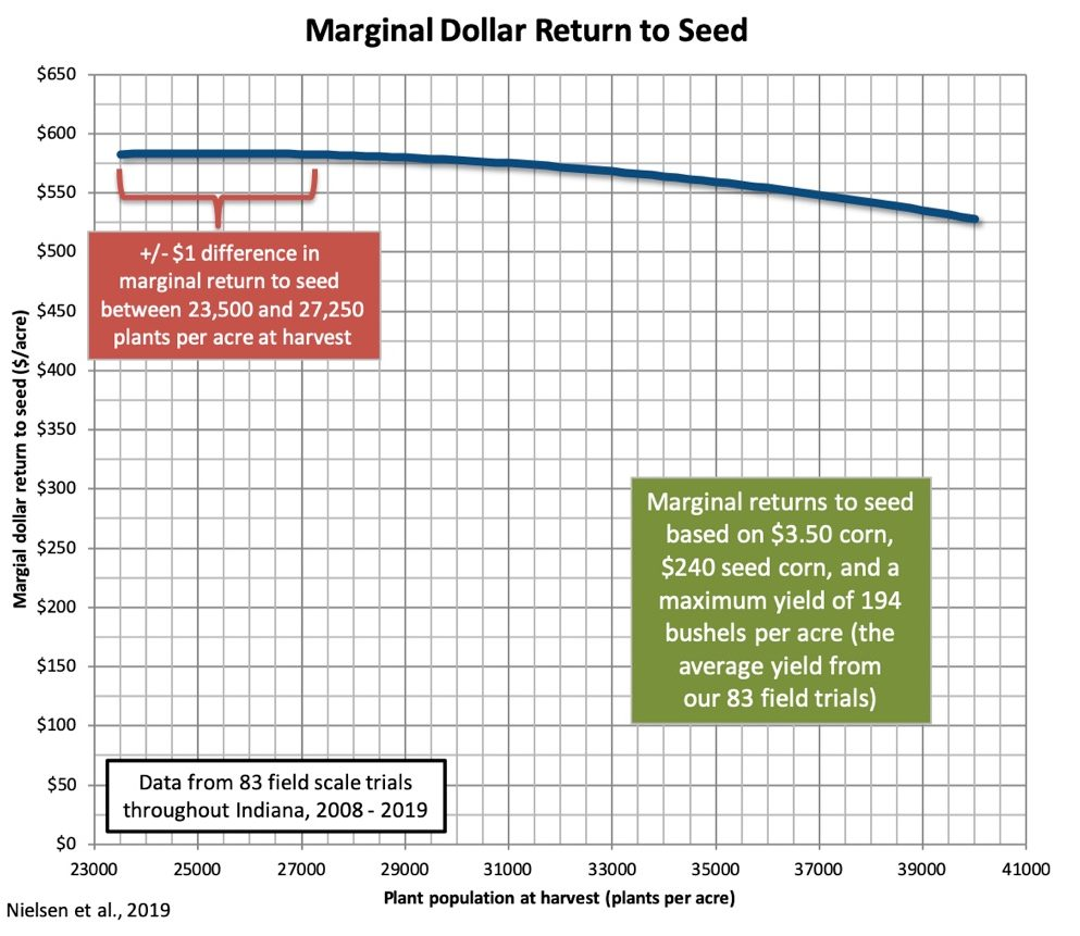 Fig. 2. Marginal dollar return to seed for a range of final plant populations of corn in Indiana. Average results from 83 field scale trials throughout Indiana from 2008-2019. (Nielsen et al., 2019)