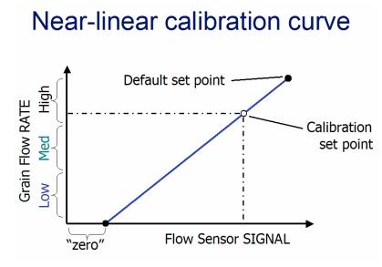 non-linear calibration curve