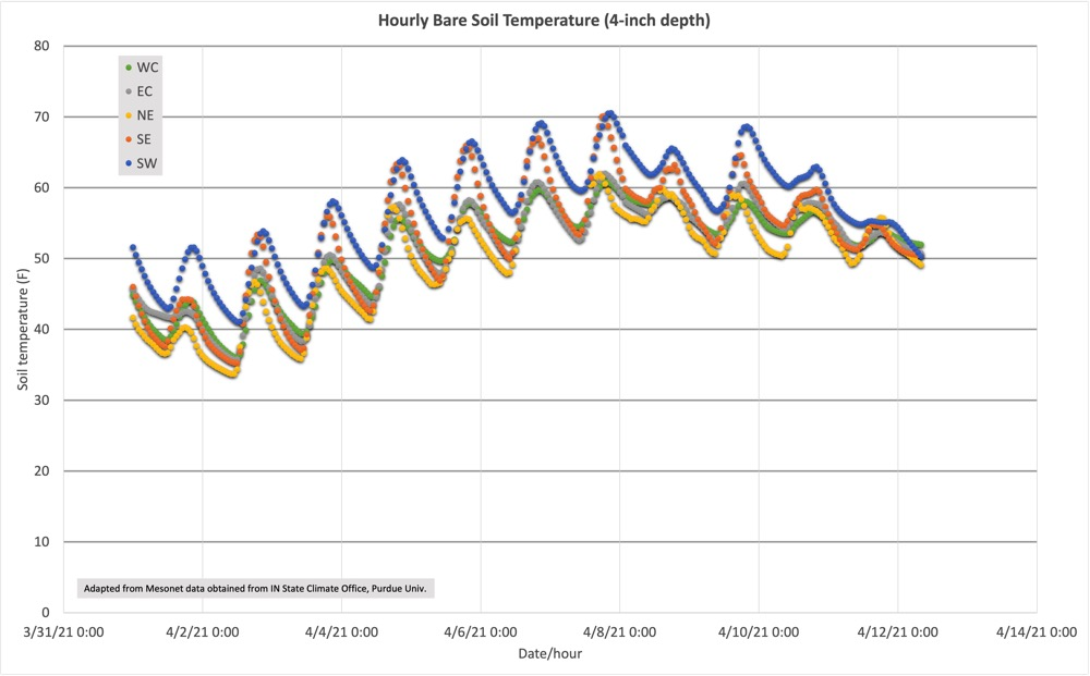 Fig. 1. Hourly Soil Temperatures (4-inches) at selected Purdue Ag Centers from Apr 1 - 12.