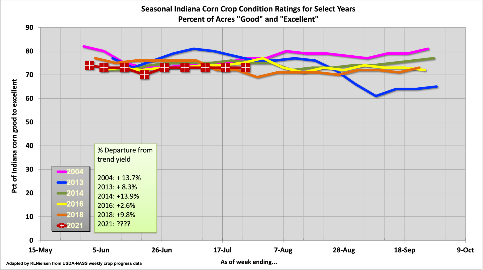 Figure 1. Seasonal Indiana Corn Crop Condition Ratings for Select Years. Adapted from USDA-NASS weekly crop progress data.