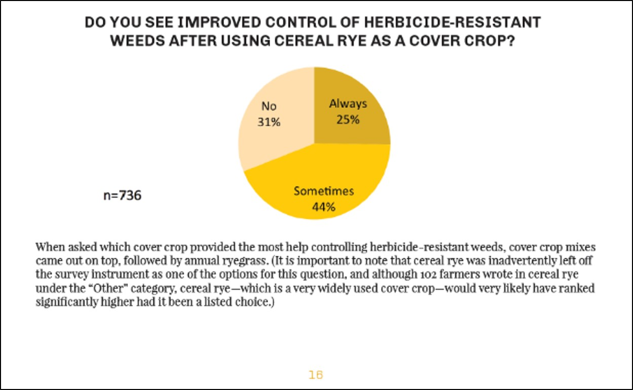 "Figure 2. Pie chart of results from the survey asking ""Do you see improved weed control of herbicide-resistant weeds after using a cereal rye cover crop? Found on Page 16 of the 2017 CTIC Cover Crop Report."